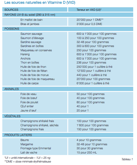 Tableau des sources naturelles de vitamine D