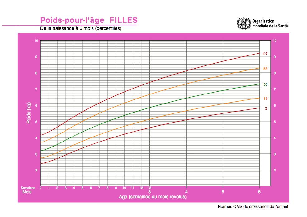 Courbe standard de l'OMS pour le poids d'une fille de la naissance à 6 mois.