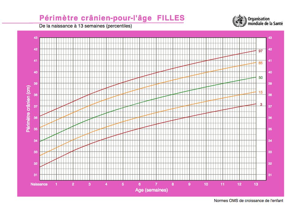 Courbe standard de l'OMS pour le périmètre crânien d'une fille de la naissance à ses 13 semaines.