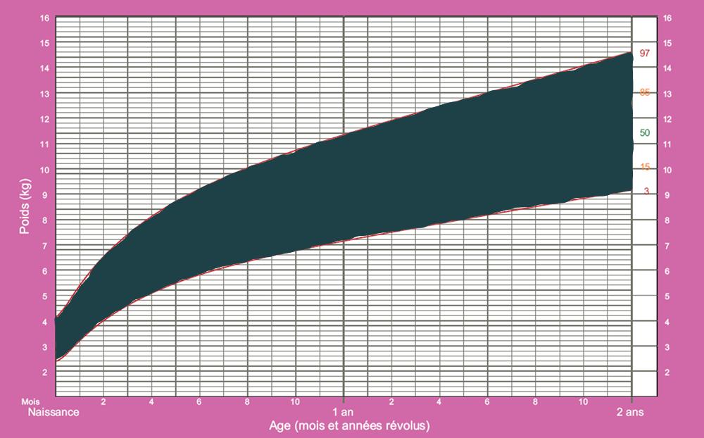 Zone des percentiles 3 à 97 d'une courbe de poids OMS pour fille.